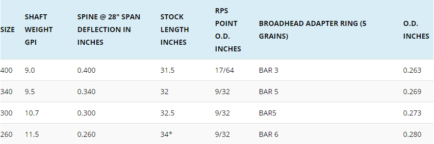 Easton Archery Axis PRO 5mm Carbon Arrow Fletched Shafts Match Grade Chart